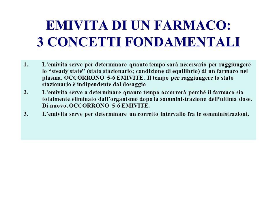 EMIVITA DI UN FARMACO: 3 CONCETTI FONDAMENTALI 1.Lemivita serve per determinare quanto tempo sarà necessario per raggiungere lo steady state (stato st
