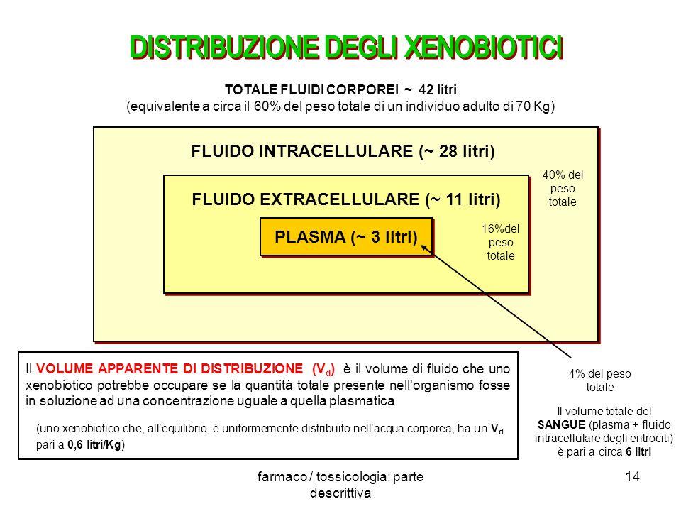farmaco / tossicologia: parte descrittiva 14 PLASMA (~ 3 litri) FLUIDO EXTRACELLULARE (~ 11 litri) FLUIDO INTRACELLULARE (~ 28 litri) 4% del peso tota
