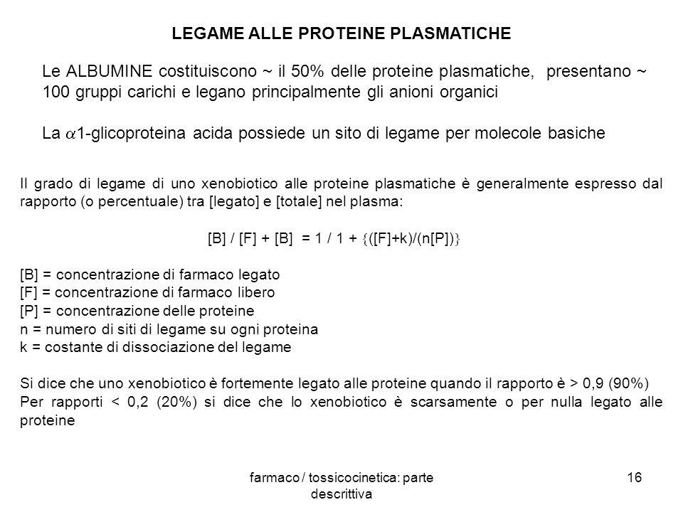 farmaco / tossicocinetica: parte descrittiva 16 Le ALBUMINE costituiscono il 50% delle proteine plasmatiche, presentano 100 gruppi carichi e legano pr
