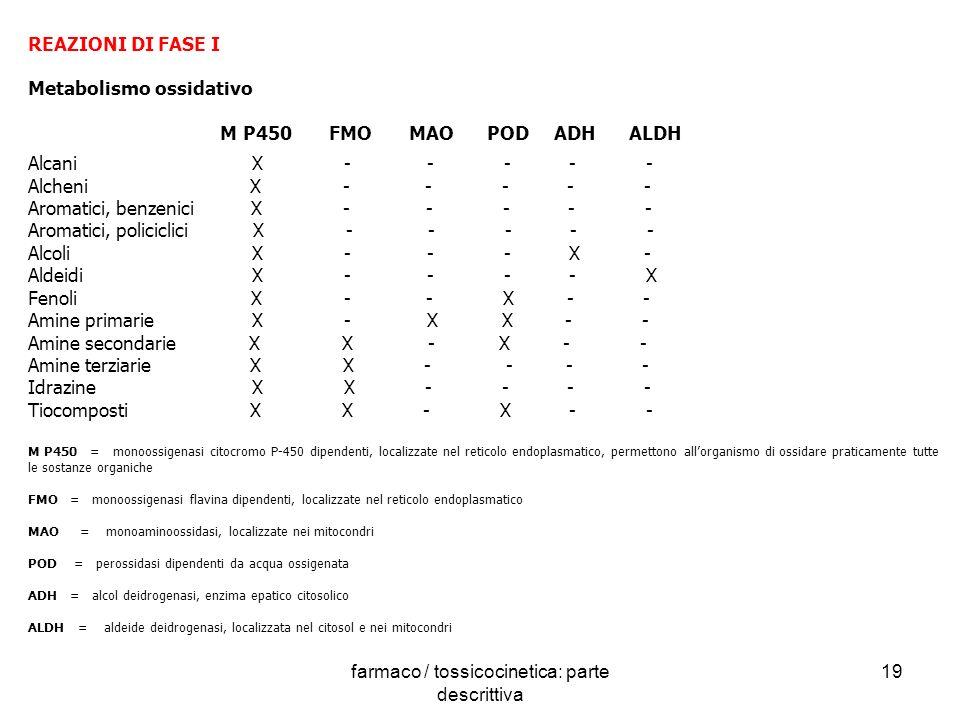 farmaco / tossicocinetica: parte descrittiva 19 REAZIONI DI FASE I Metabolismo ossidativo M P450 FMO MAO POD ADH ALDH Alcani X - - - - - Alcheni X - -