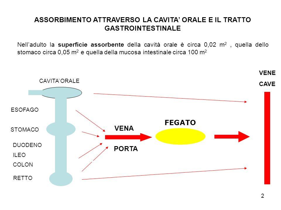 3 ASSORBIMENTO ATTRAVERSO LAPPARATO RESPIRATORIO La superficie assorbente negli alveoli è pari a circa 90 m 2 Negli alveoli polmonari la quantità di sostanza (gas o vapore) inspirata nellunità di tempo V (alv)ins è espressa come il prodotto tra la sua concentrazione nellaria inspirata C aria e la ventilazione alveolare I alv (pari a circa 5 litri/min in soggetti adulti a riposo) V (alv)ins = C aria I alv Nei primi atti inspiratori la sostanza si distribuisce immediatamente nello spazio alveolare e nel sangue secondo il proprio coefficiente di distribuzione sangue/aria Successivamente, la quantità di sostanza che raggiunge lorganismo nellunità di tempo attraverso il sangue è data dal prodotto tra la concentrazione della sostanza nello spazio alveolare C alv, e il flusso sanguigno nei polmoni F p (circa 6,3 litri/min a riposo) V ass = C alv F p C alv è a sua volta rappresentata dallespressione: C alv = C aria [I alv / (I alv + F p )]