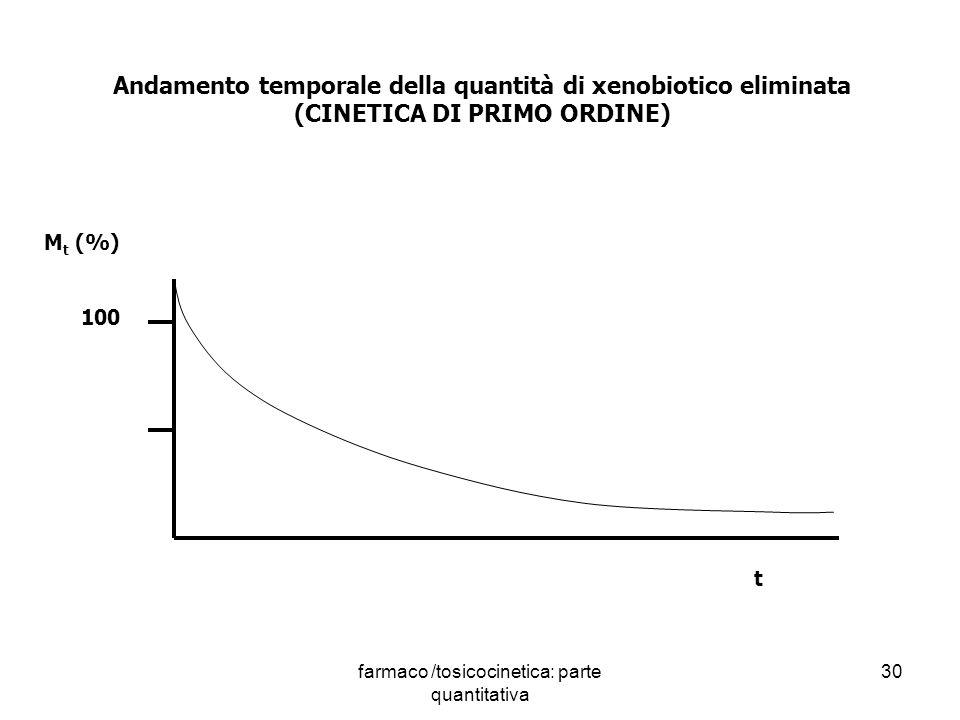 farmaco /tosicocinetica: parte quantitativa 30 100 M t (%) t Andamento temporale della quantità di xenobiotico eliminata (CINETICA DI PRIMO ORDINE)