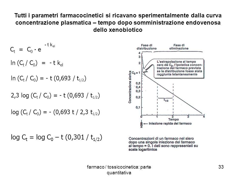 farmaco / tossicocinetica: parte quantitativa 33 Tutti i parametri farmacocinetici si ricavano sperimentalmente dalla curva concentrazione plasmatica