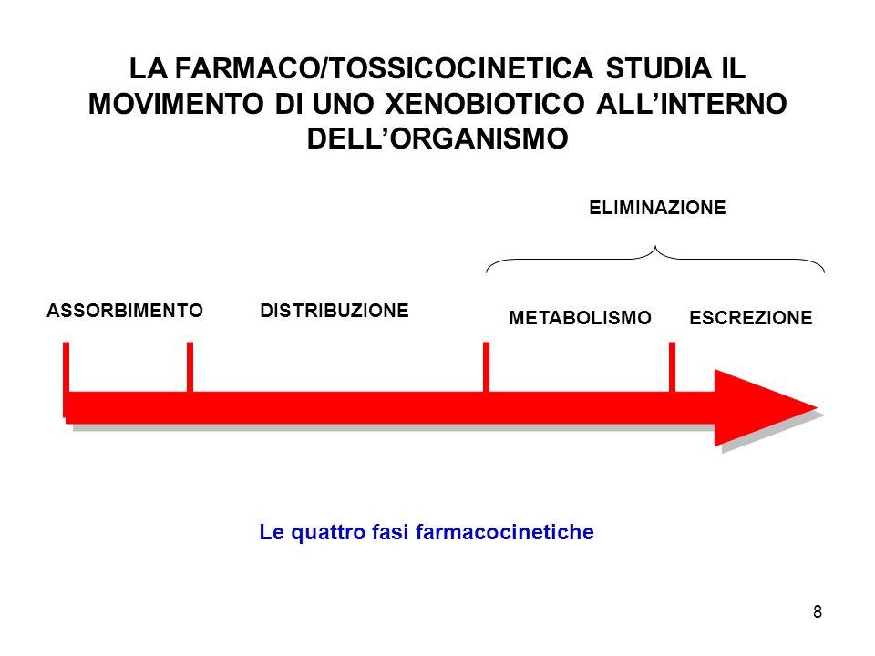 8 LA FARMACO/TOSSICOCINETICA STUDIA IL MOVIMENTO DI UNO XENOBIOTICO ALLINTERNO DELLORGANISMO ASSORBIMENTODISTRIBUZIONE ELIMINAZIONE METABOLISMOESCREZI