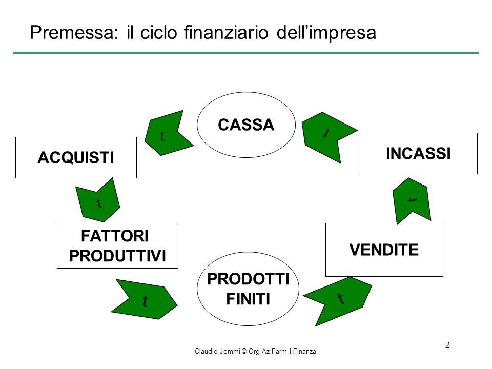 Claudio Jommi © Org Az Farm I Finanza 2 Premessa: il ciclo finanziario dellimpresa CASSA PRODOTTI FINITI ACQUISTI INCASSI FATTORI PRODUTTIVI VENDITE t t t t t t