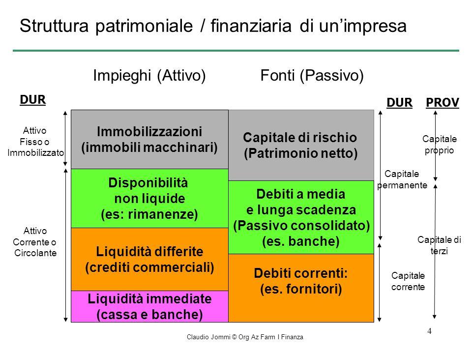 Claudio Jommi © Org Az Farm I Finanza 15 –Metodo del tempo di recupero –Metodo del tasso annuale di rendimento medio del capitale investito Decisioni di investimento: criteri di valutazione
