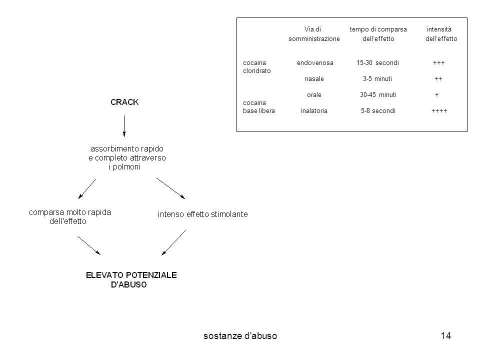 sostanze d abuso14 Via di tempo di comparsa intensità somministrazione delleffetto delleffetto cocaina endovenosa 15-30 secondi +++ cloridrato nasale 3-5 minuti ++ orale 30-45 minuti + cocaina base libera inalatoria 5-8 secondi ++++