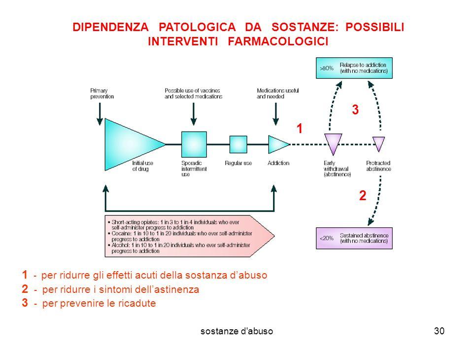 sostanze d'abuso30 DIPENDENZA PATOLOGICA DA SOSTANZE: POSSIBILI INTERVENTI FARMACOLOGICI 1 - per ridurre gli effetti acuti della sostanza dabuso 2 - p
