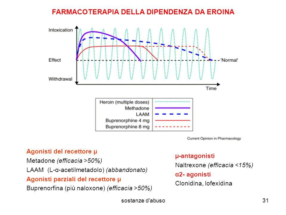 sostanze d abuso31 FARMACOTERAPIA DELLA DIPENDENZA DA EROINA Agonisti del recettore µ Metadone (efficacia >50%) LAAM (L-α-acetilmetadolo) (abbandonato) Agonisti parziali del recettore µ Buprenorfina (più naloxone) (efficacia >50%) µ-antagonisti Naltrexone (efficacia <15%) α2- agonisti Clonidina, lofexidina