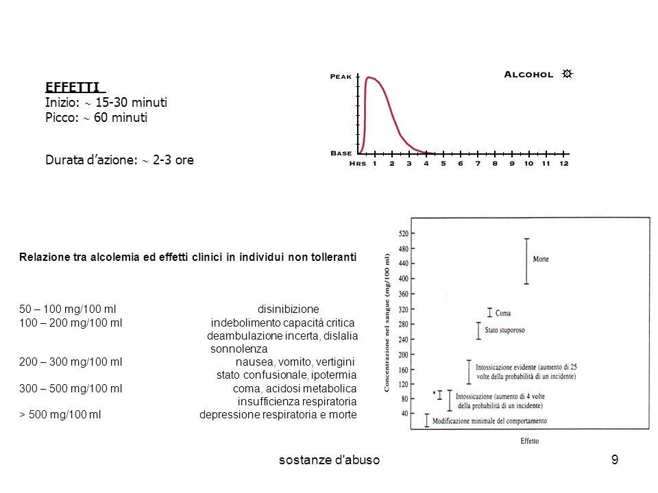 sostanze d'abuso9 EFFETTI Inizio: 15-30 minuti Picco: 60 minuti Durata dazione: 2-3 ore Relazione tra alcolemia ed effetti clinici in individui non to