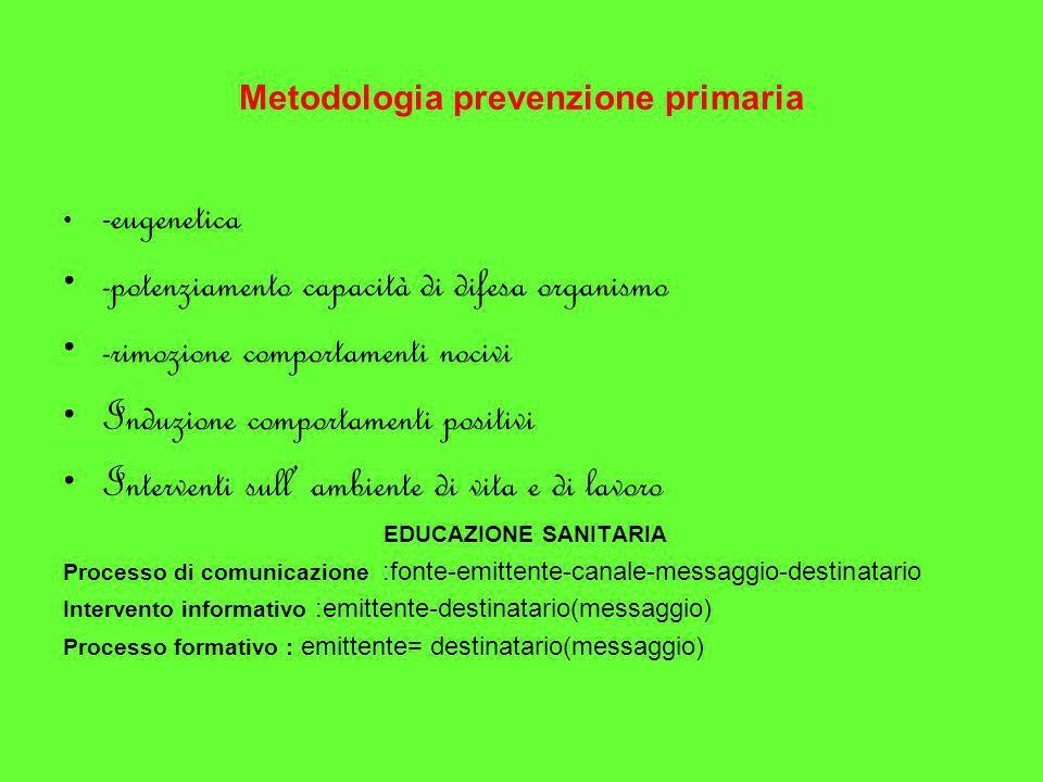 Metodologia prevenzione primaria - eugenetica -potenziamento capacità di difesa organismo -rimozione comportamenti nocivi Induzione comportamenti posi