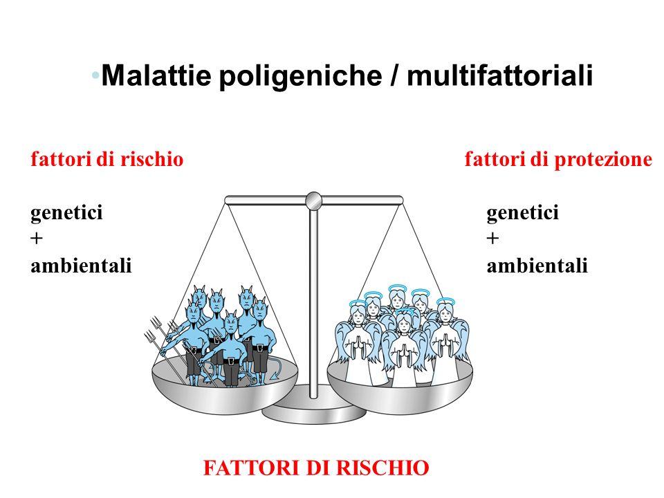 Malattie poligeniche / multifattoriali fattori di rischio genetici + ambientali fattori di protezione genetici + ambientali FATTORI DI RISCHIO