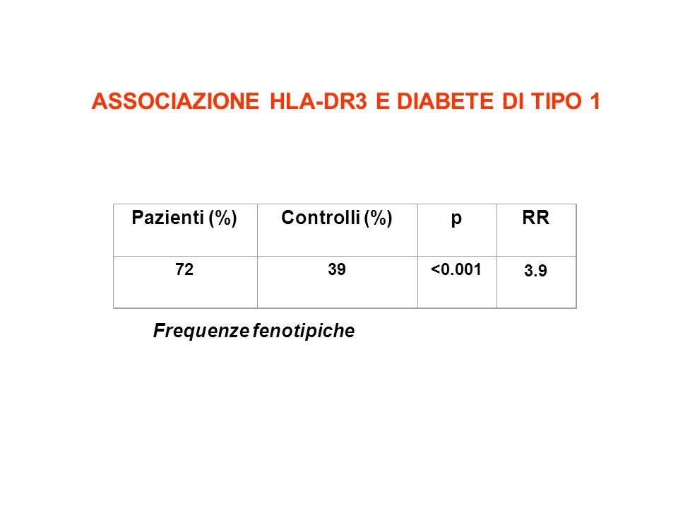 Pazienti (%)Controlli (%)pRR 7239<0.001 3.9 ASSOCIAZIONE HLA-DR3 E DIABETE DI TIPO 1 Frequenze fenotipiche