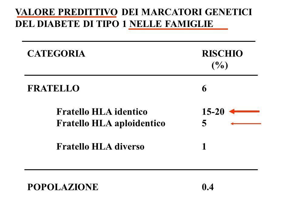 CATEGORIARISCHIO (%) FRATELLO6 Fratello HLA identico15-20 Fratello HLA aploidentico5 Fratello HLA diverso1 VALORE PREDITTIVO DEI MARCATORI GENETICI DE
