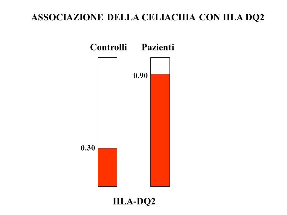 HLA-DQ2 Controlli Pazienti 0.30 0.90 ASSOCIAZIONE DELLA CELIACHIA CON HLA DQ2