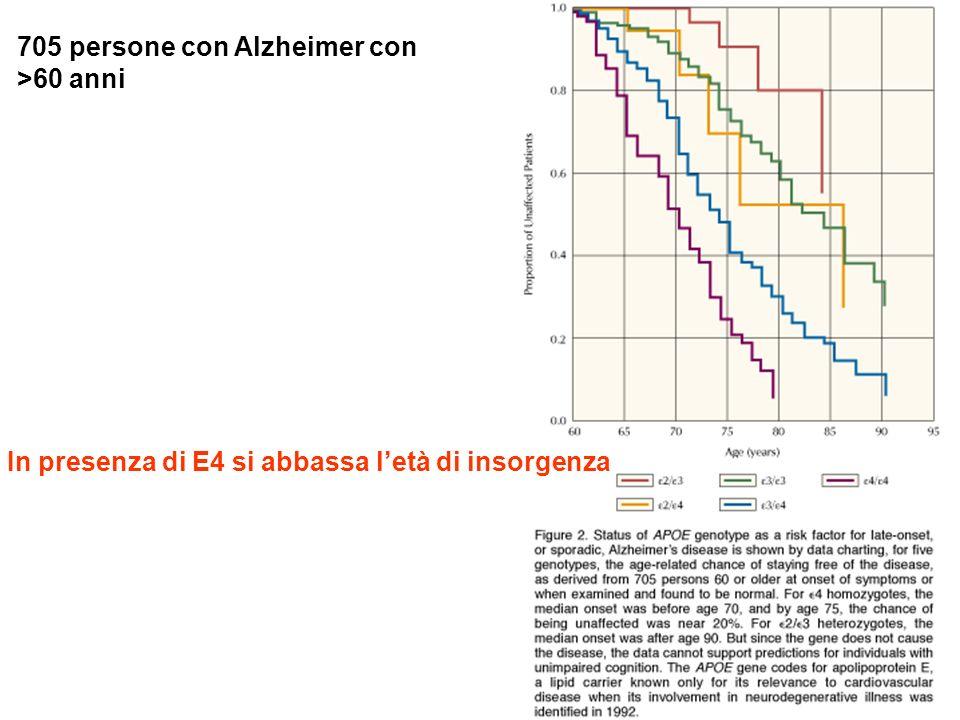 705 persone con Alzheimer con >60 anni In presenza di E4 si abbassa letà di insorgenza