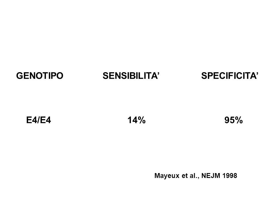 GENOTIPO SENSIBILITA SPECIFICITA E4/E4 14% 95% Mayeux et al., NEJM 1998