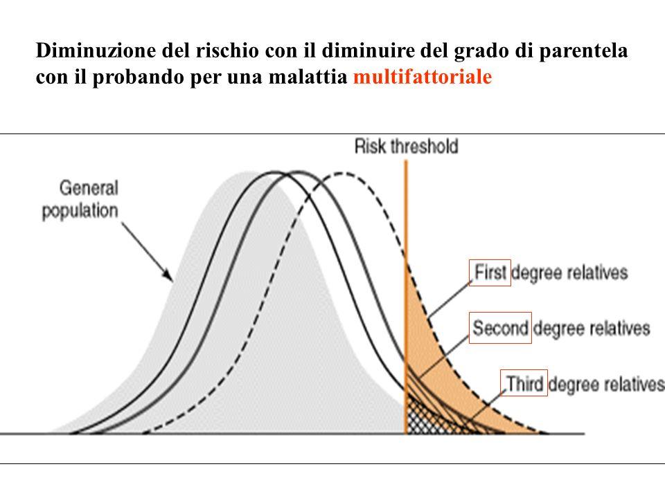 Diminuzione del rischio con il diminuire del grado di parentela con il probando per una malattia multifattoriale