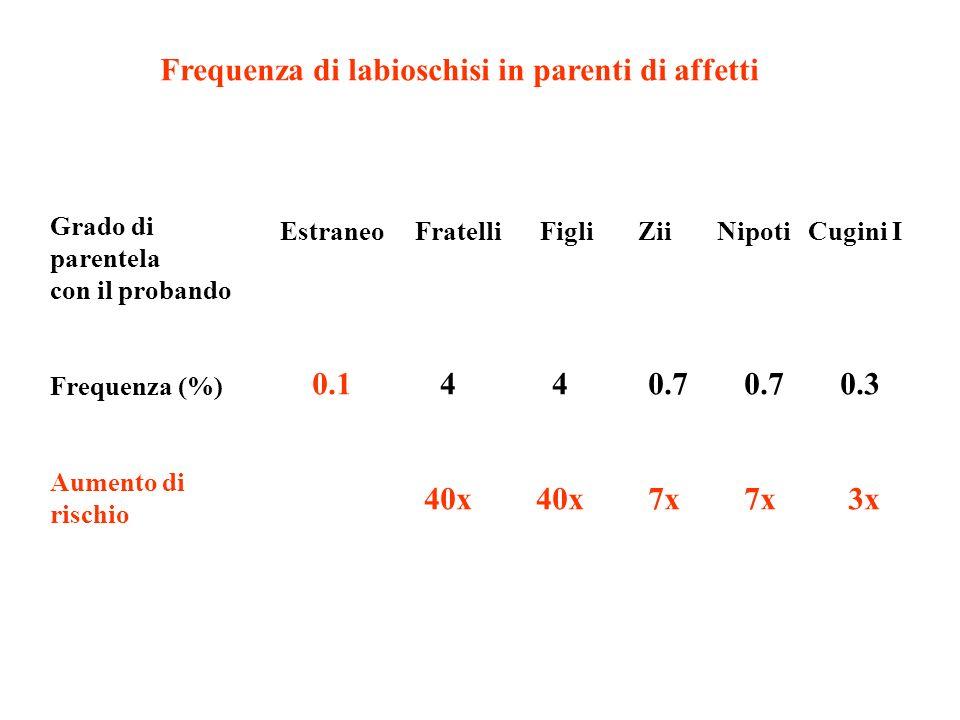 Grado di parentela con il probando Frequenza (%) Aumento di rischio Frequenza di labioschisi in parenti di affetti Estraneo Fratelli Figli Zii Nipoti