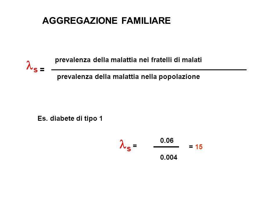 prevalenza della malattia nei fratelli di malati prevalenza della malattia nella popolazione Es. diabete di tipo 1 AGGREGAZIONE FAMILIARE s = 0.06 0.0