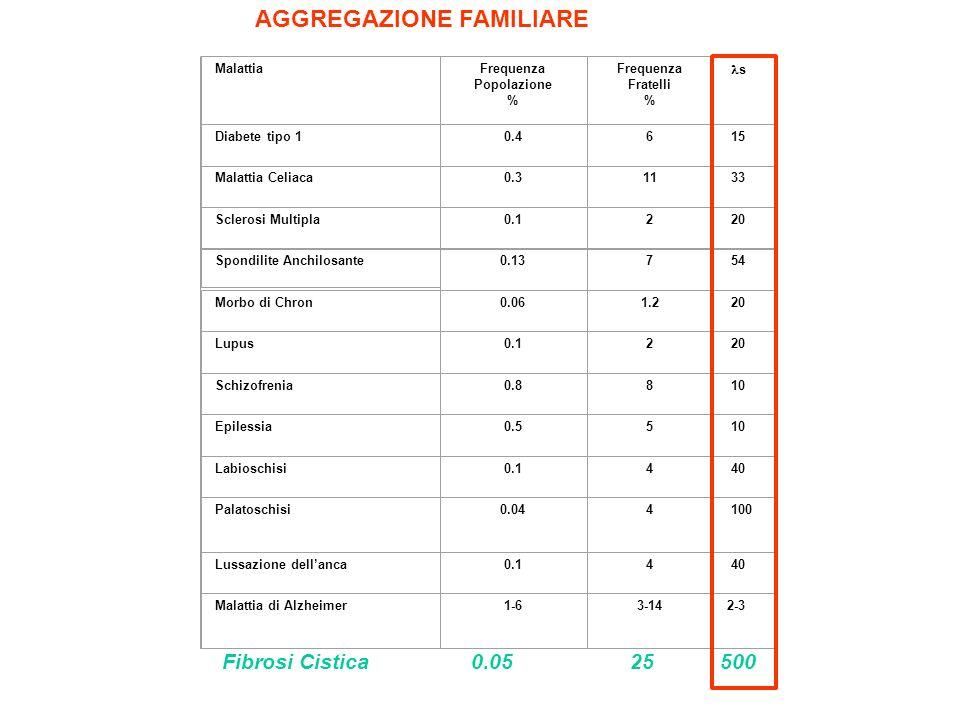 MalattiaFrequenza Popolazione % Frequenza Fratelli % s Diabete tipo 10.46 15 Malattia Celiaca0.311 33 Sclerosi Multipla0.12 20 Spondilite Anchilosante