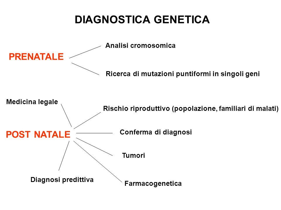 DIAGNOSTICA GENETICA PRENATALE Analisi cromosomica Ricerca di mutazioni puntiformi in singoli geni POST NATALE Rischio riproduttivo (popolazione, fami