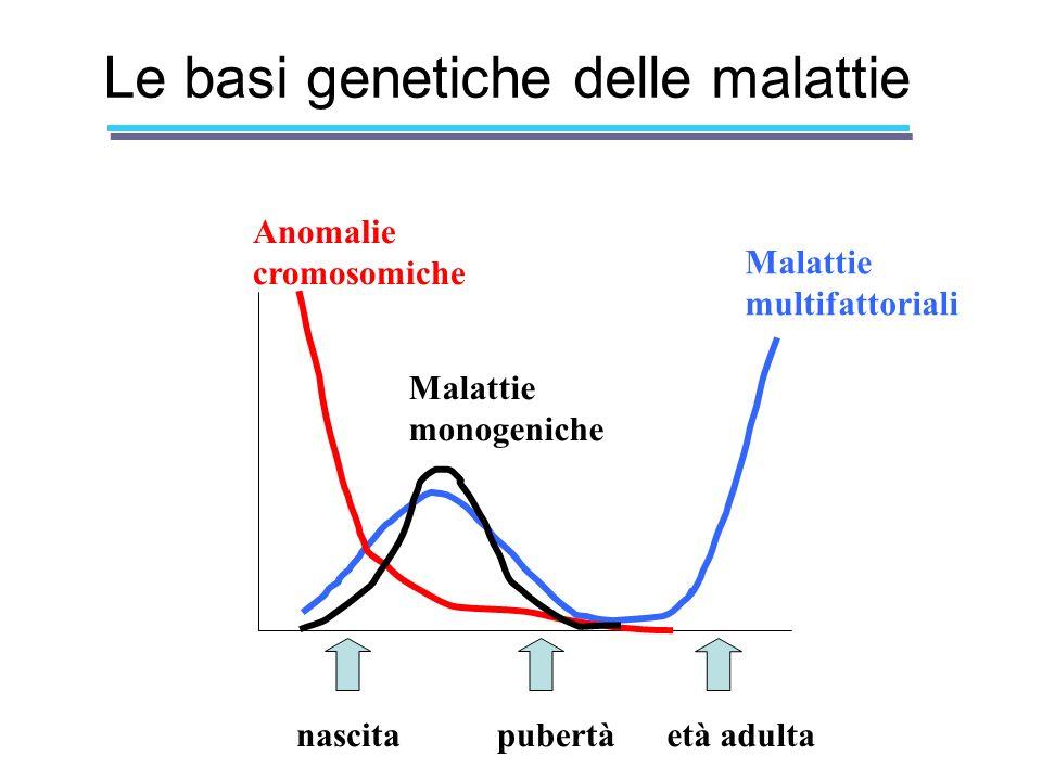 Le basi genetiche delle malattie nascitapubertàetà adulta Anomalie cromosomiche Malattie multifattoriali Malattie monogeniche