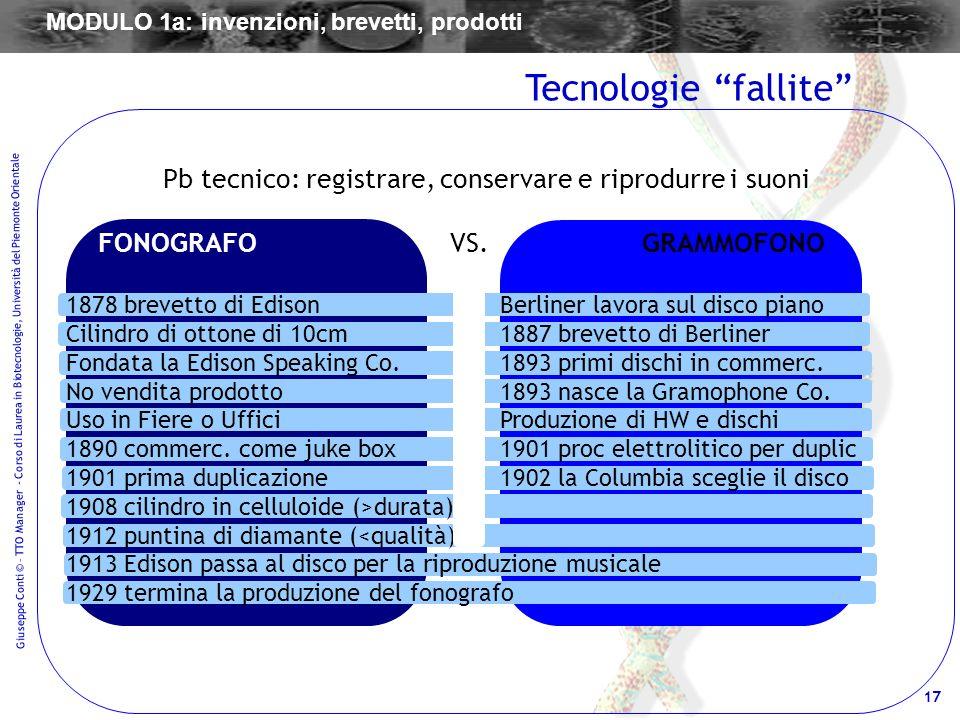 17 Giuseppe Conti © – TTO Manager - Corso di Laurea in Biotecnologie, Università del Piemonte Orientale Tecnologie fallite Pb tecnico: registrare, con