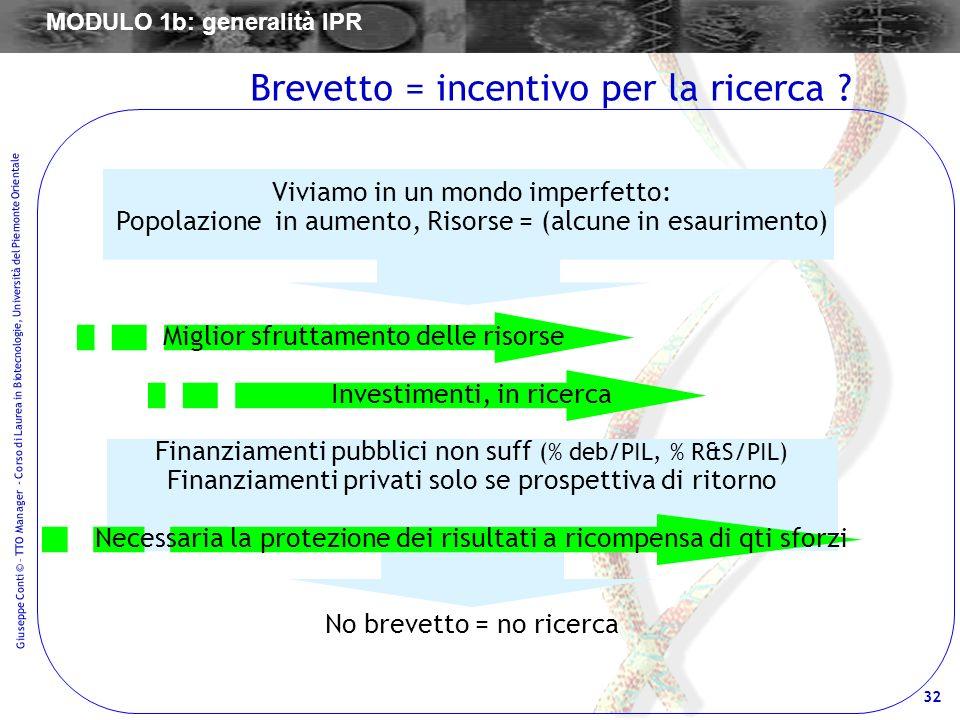 32 Giuseppe Conti © – TTO Manager - Corso di Laurea in Biotecnologie, Università del Piemonte Orientale Brevetto = incentivo per la ricerca ? Viviamo