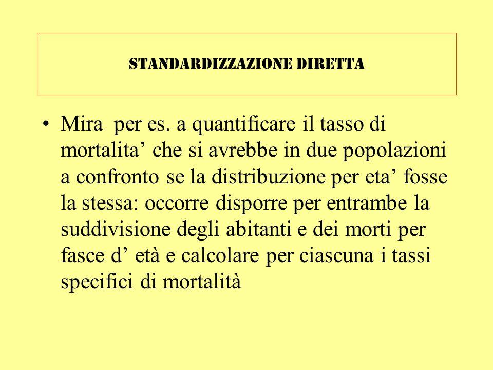 Standardizzazione diretta Mira per es. a quantificare il tasso di mortalita che si avrebbe in due popolazioni a confronto se la distribuzione per eta