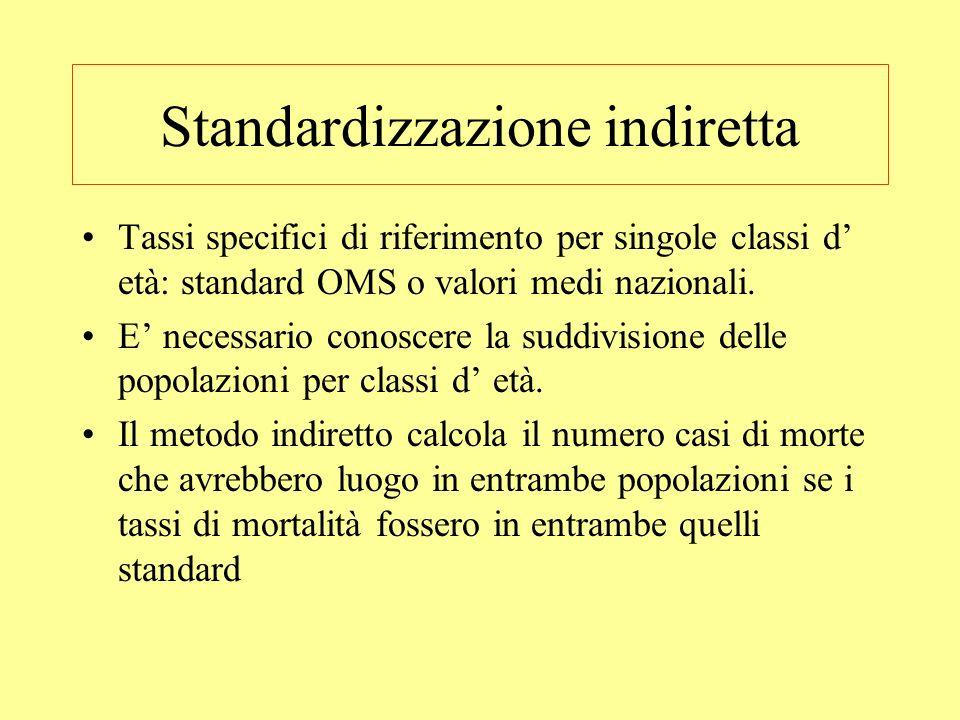 Standardizzazione indiretta Tassi specifici di riferimento per singole classi d età: standard OMS o valori medi nazionali. E necessario conoscere la s