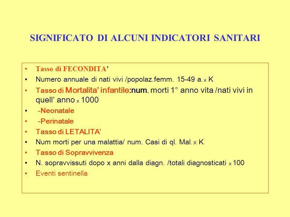 SIGNIFICATO DI ALCUNI INDICATORI SANITARI Tasso di FECONDITA Numero annuale di nati vivi /popolaz.femm. 15-49 a. x K Tasso di Mortalita infantile:num.