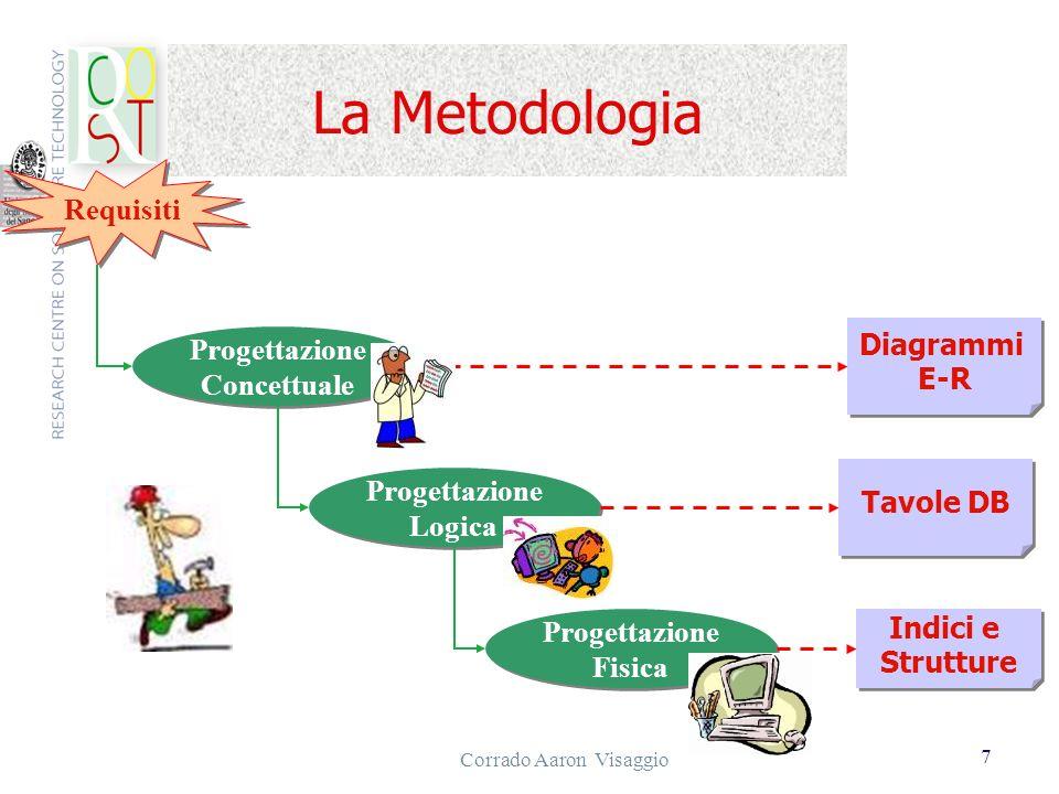 Corrado Aaron Visaggio 7 La Metodologia Requisiti Progettazione Concettuale Progettazione Concettuale Progettazione Logica Progettazione Logica Proget