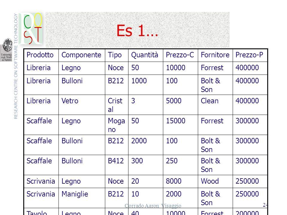 Corrado Aaron Visaggio 24 Es 1… ProdottoComponenteTipoQuantitàPrezzo-CFornitorePrezzo-P LibreriaLegnoNoce5010000Forrest400000 LibreriaBulloniB21210001
