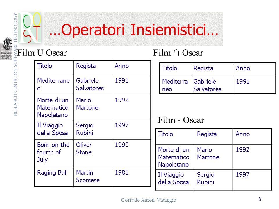Corrado Aaron Visaggio 8 …Operatori Insiemistici… TitoloRegistaAnno Mediterrane o Gabriele Salvatores 1991 Morte di un Matematico Napoletano Mario Mar