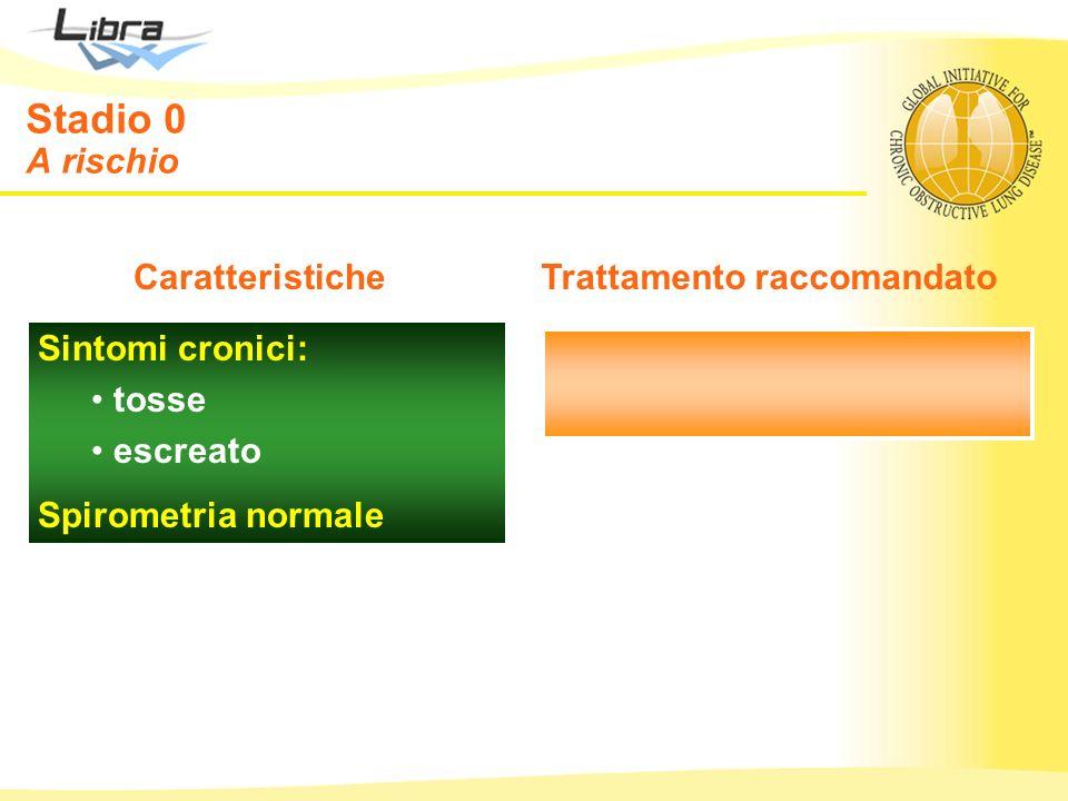 Sintomi cronici: tosse escreato Spirometria normale CaratteristicheTrattamento raccomandato Stadio 0 A rischio