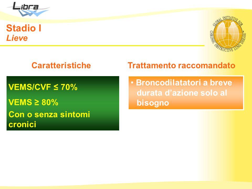 VEMS/CVF 70% VEMS 80% Con o senza sintomi cronici Stadio I Lieve CaratteristicheTrattamento raccomandato Broncodilatatori a breve durata dazione solo