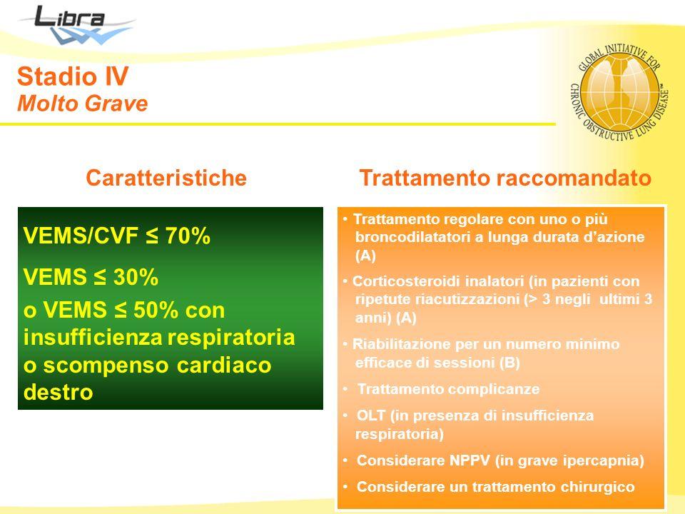 VEMS/CVF 70% VEMS 30% o VEMS 50% con insufficienza respiratoria o scompenso cardiaco destro Stadio IV Molto Grave CaratteristicheTrattamento raccomand