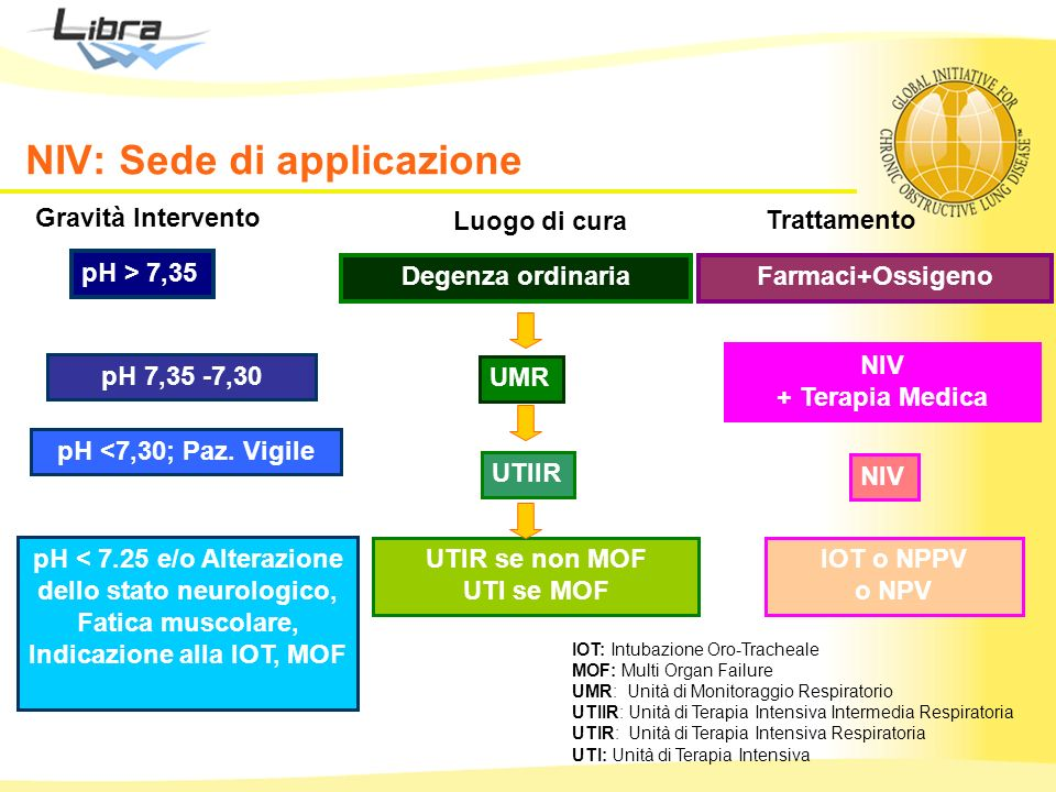Gravità Intervento Degenza ordinaria UMR UTIIR UTIR se non MOF UTI se MOF pH > 7,35 pH 7,35 -7,30 pH <7,30; Paz. Vigile Farmaci+Ossigeno NIV + Terapia