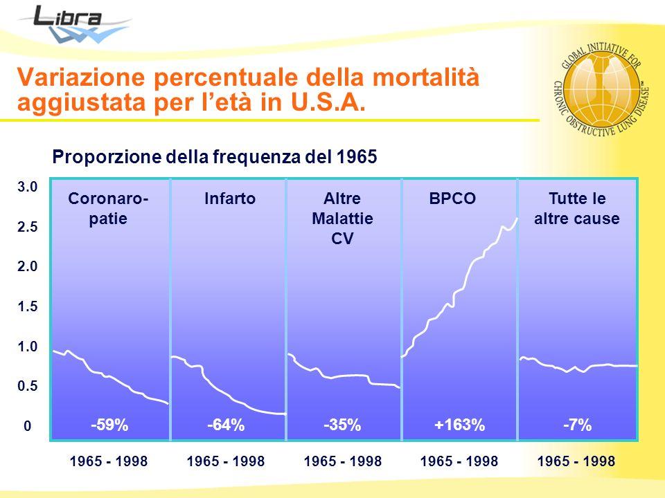 0 0.5 1.5 1.0 2.0 2.5 3.0 1965 - 1998 -59%-64%-35%+163%-7% Coronaro- patie InfartoAltre Malattie CV BPCOTutte le altre cause Proporzione della frequen