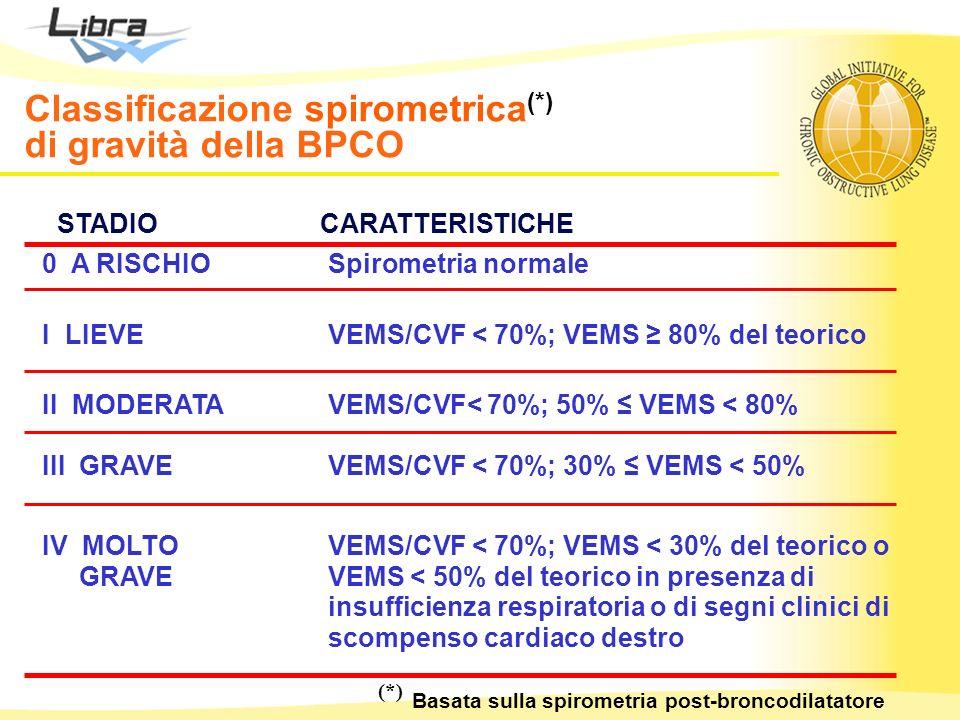 STADIO CARATTERISTICHE 0 A RISCHIO Spirometria normale I LIEVE VEMS/CVF < 70%; VEMS 80% del teorico II MODERATA III GRAVE VEMS/CVF< 70%; 50% VEMS < 80