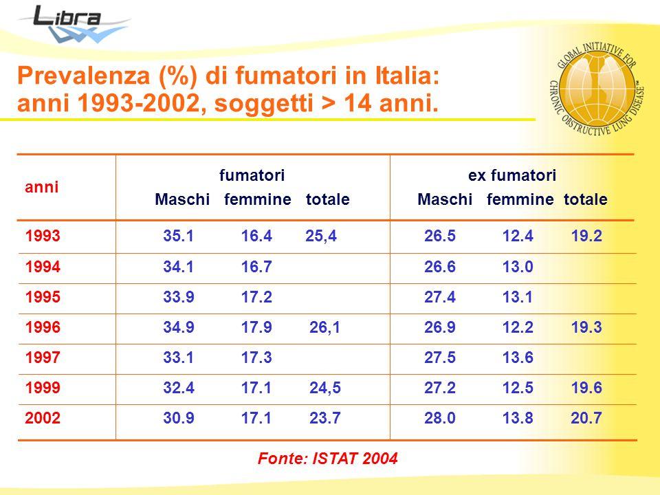 Fonte: ISTAT 2004 28.0 13.8 20.7 30.9 17.1 23.72002 27.2 12.5 19.6 32.4 17.1 24,51999 27.5 13.6 33.1 17.31997 26.9 12.2 19.3 34.9 17.9 26,11996 27.4 1