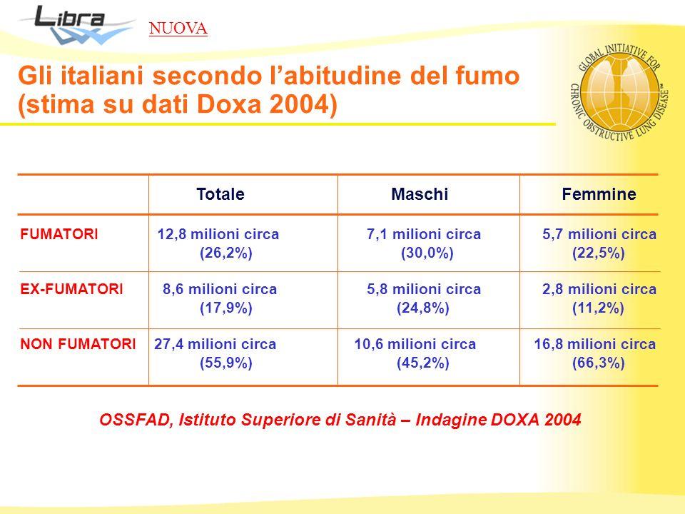 Totale Maschi Femmine FUMATORI12,8 milioni circa 7,1 milioni circa 5,7 milioni circa (26,2%) (30,0%) (22,5%) EX-FUMATORI 8,6 milioni circa 5,8 milioni