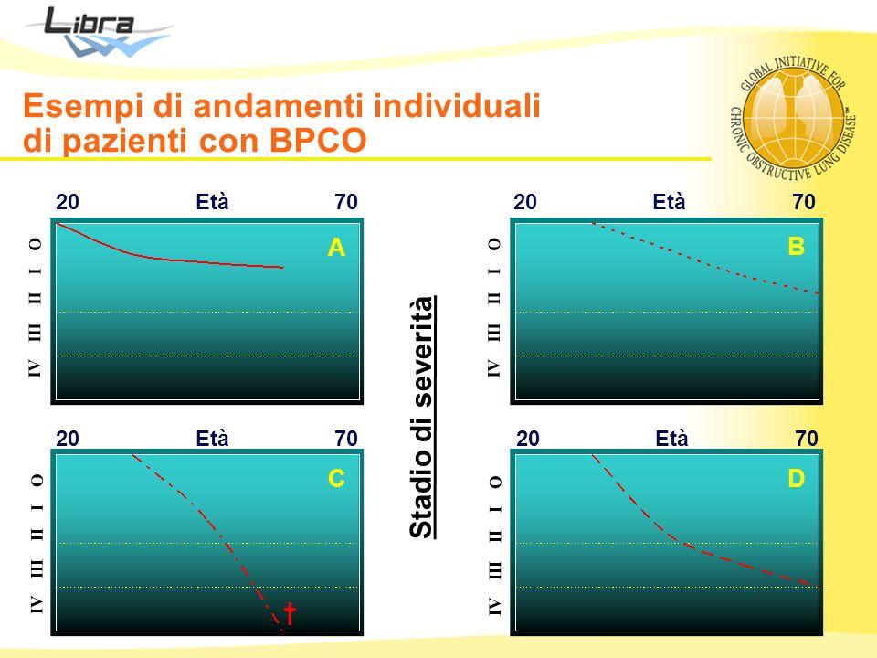 Esempi di andamenti individuali di pazienti con BPCO Età2070 Età2070 Età2070 Età2070 A B CD IV III II I O Stadio di severità