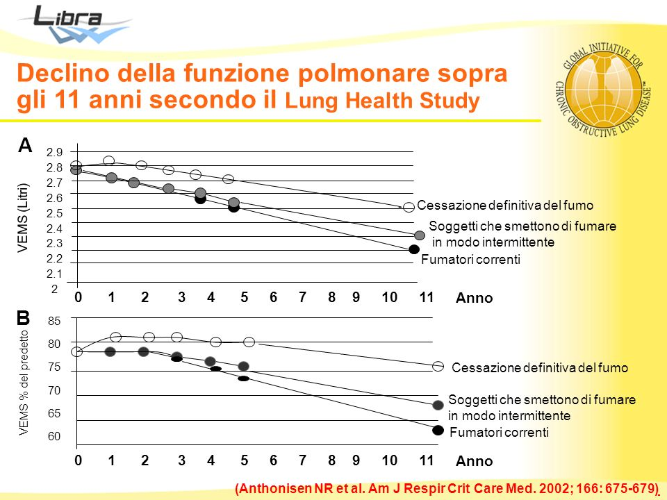 Declino della funzione polmonare sopra gli 11 anni secondo il Lung Health Study B Anno Fumatori correnti Cessazione definitiva del fumo Soggetti che s