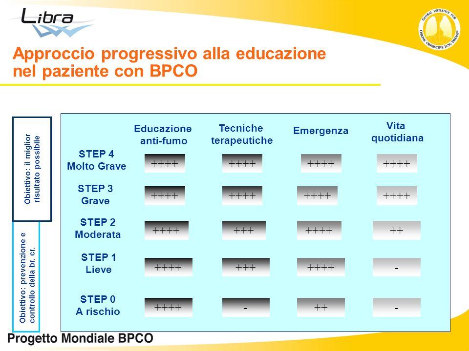 Approccio progressivo alla educazione nel paziente con BPCO Emergenza STEP 4 Molto Grave STEP 3 Grave STEP 2 Moderata STEP 1 Lieve STEP 0 A rischio ++