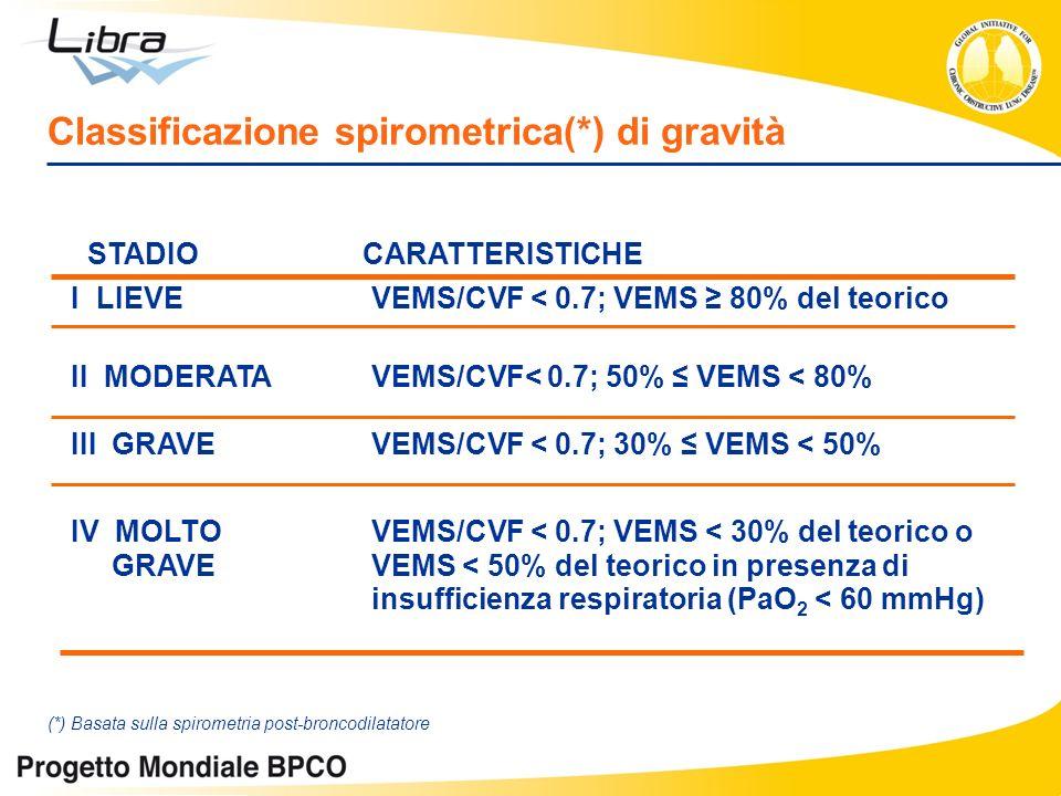 STADIO CARATTERISTICHE I LIEVE VEMS/CVF < 0.7; VEMS 80% del teorico II MODERATA III GRAVE VEMS/CVF< 0.7; 50% VEMS < 80% VEMS/CVF < 0.7; 30% VEMS < 50%