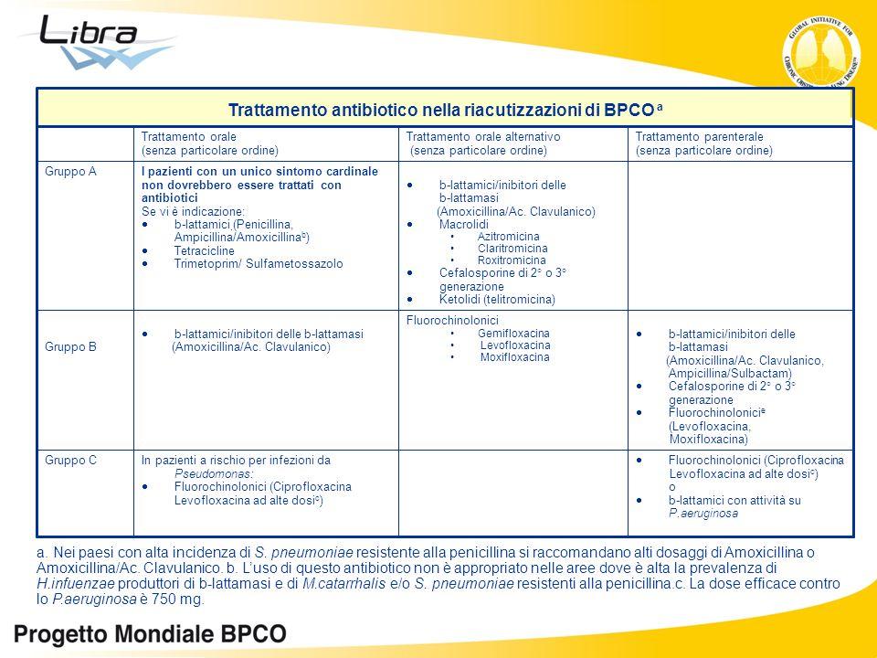 Fluorochinolonici (Ciprofloxacina Levofloxacina ad alte dosi c ) o b-lattamici con attività su P.aeruginosa In pazienti a rischio per infezioni da Pse