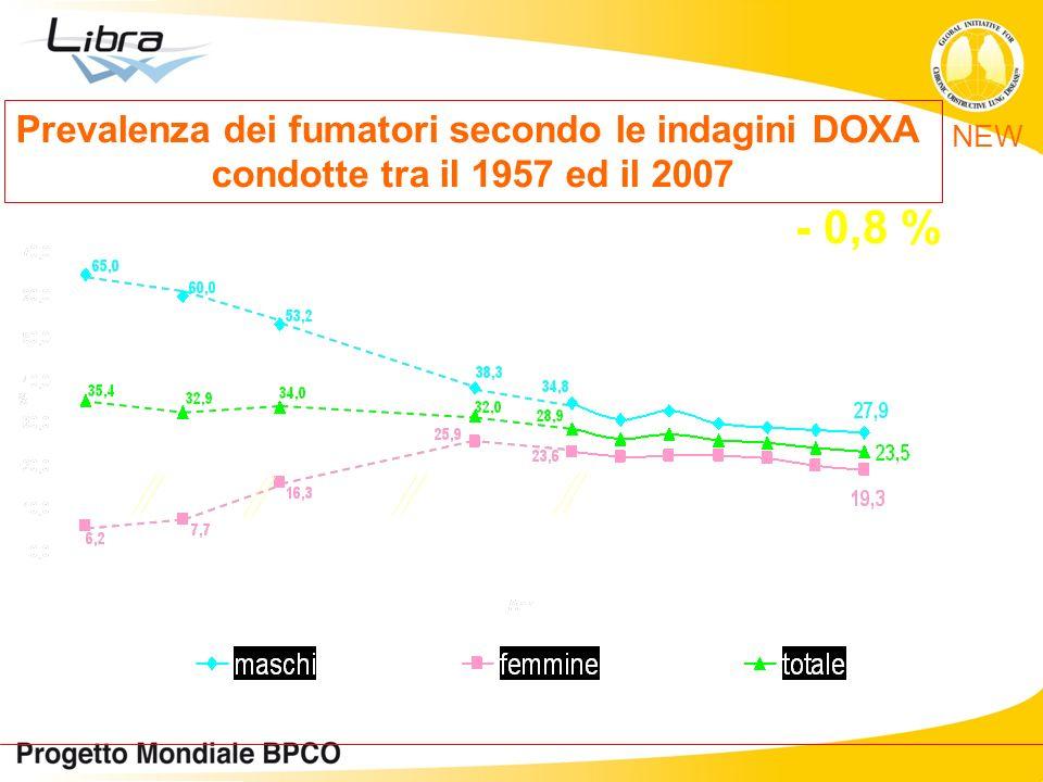 Prevalenza dei fumatori secondo le indagini DOXA condotte tra il 1957 ed il 2007 - 0,8 % NEW
