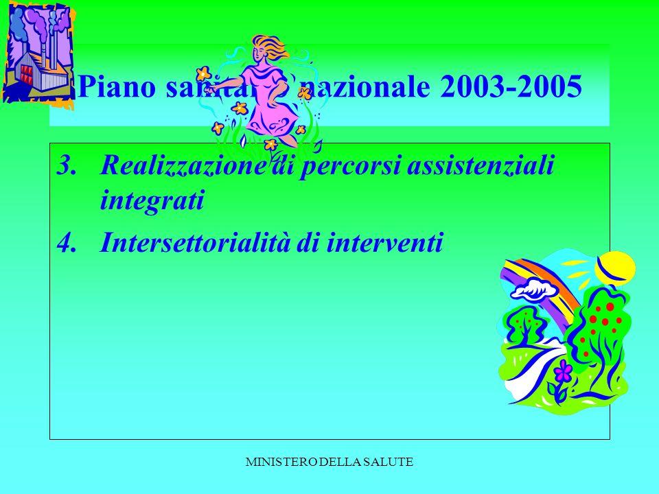 MINISTERO DELLA SALUTE Piano sanitario nazionale 2003-2005 3.Realizzazione di percorsi assistenziali integrati 4.Intersettorialità di interventi